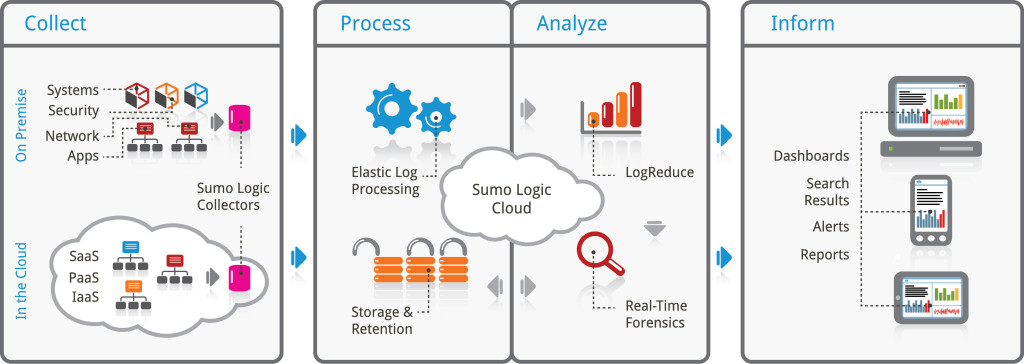 As a cloud-based solution Sumo logic service handles data collection, processing, storage, forensic and analysis through a centralized and highly security platform.