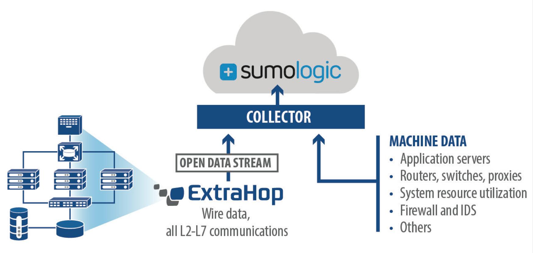Extrahop Integration - Sumo Logic