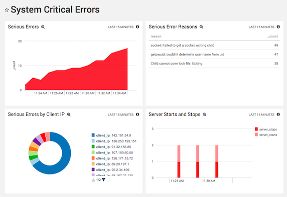Analyzing System-Critical Apache Errors