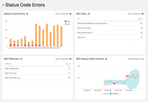 Analyzing Apache Status Code Errors
