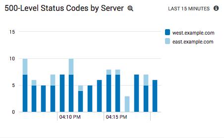 Visualizing 500-level errors Per-Server