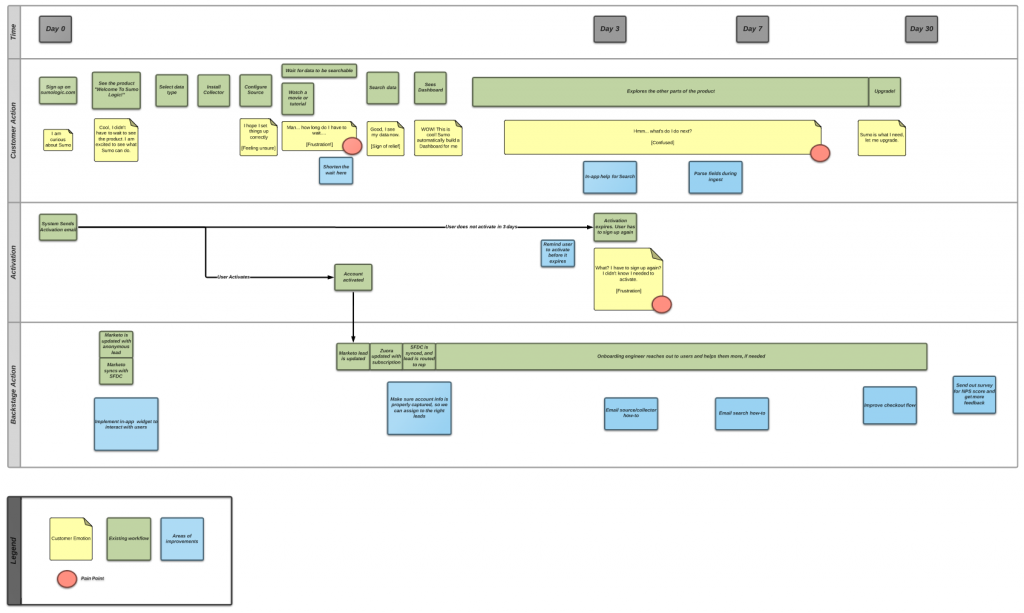 Good Screen Shot 2015 06 11 At 5.39.07 PM. The Service Blueprint ...