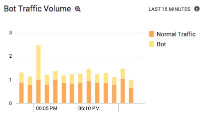 Analyzing Bot Traffic Volume