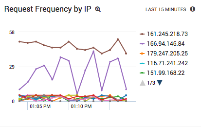 Apache request frequency by client IP