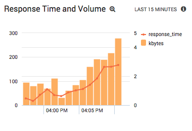 Monitoring Apache Response Time and Volume