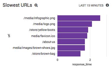 Slowest URLS