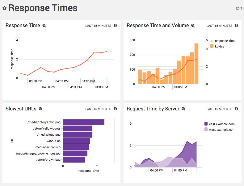 Analyzing Apache Response Time Apache Access Log Sumo