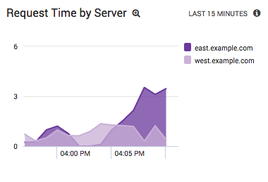 Apache response time by server