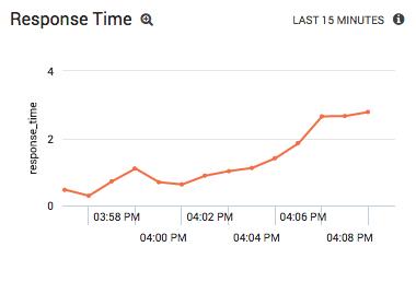 Monitoring Apache Response Time