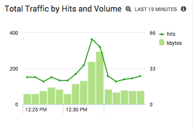 Total Traffic by Hits and Volume