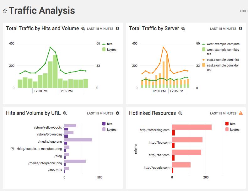 Apache Traffic Analysis