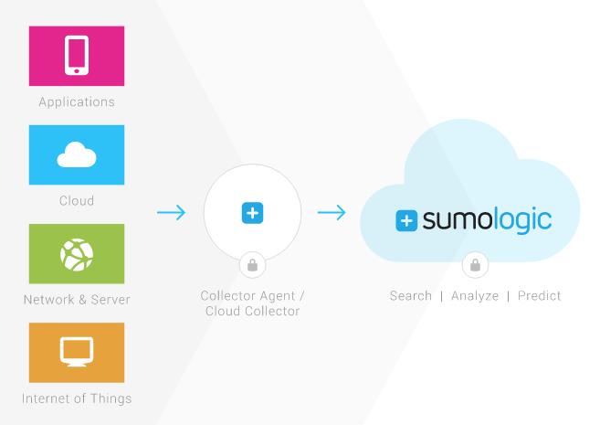 analyze_logs_like_a_pro_sumologic-cloud-howitworks