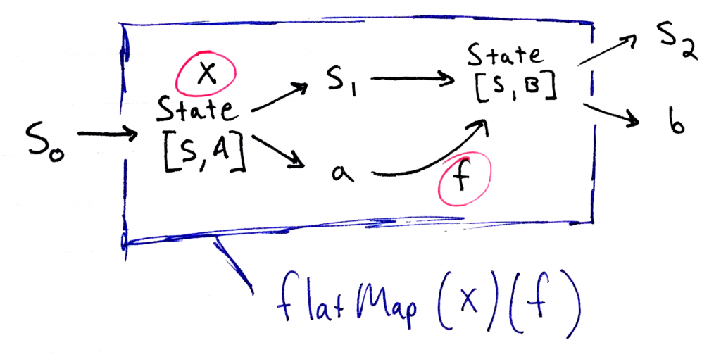 Diagram of flatMap over State