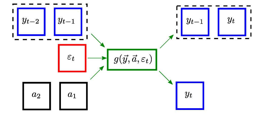Basic state-based model