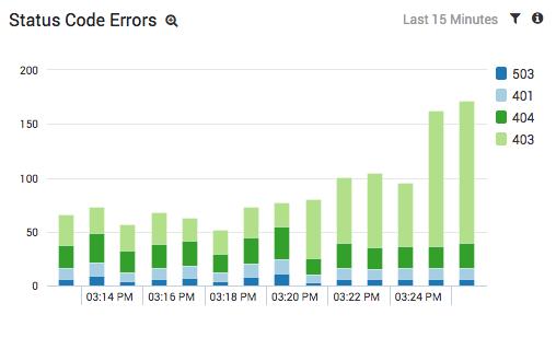 status-code-errors