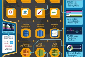 AWS Continuous Intelligence Infographic