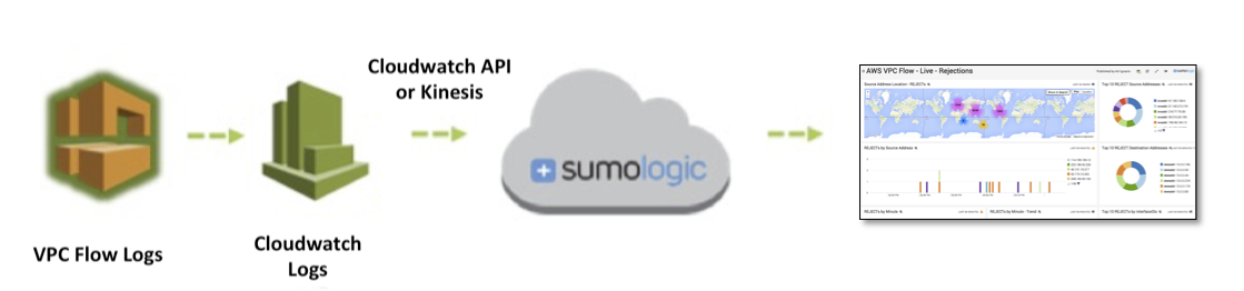VPC Flow Logs Sumo Logic