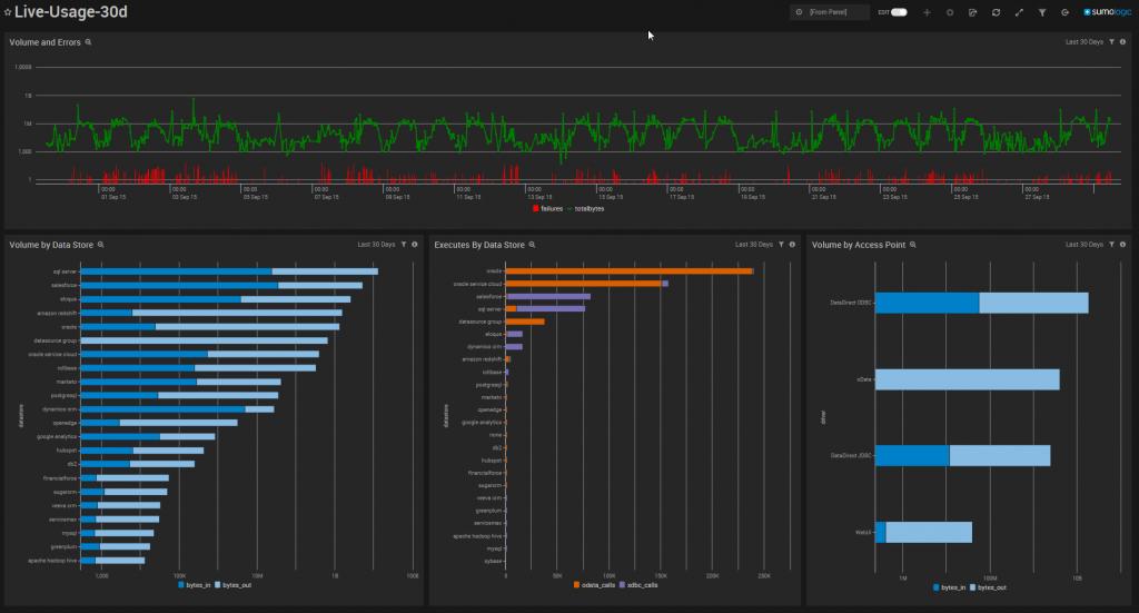 Sumo Delivers Big Data Analytics