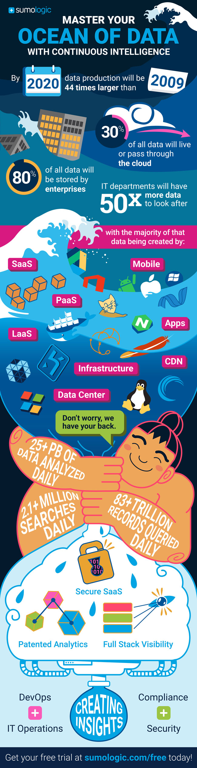 Ocean of Data Infographic