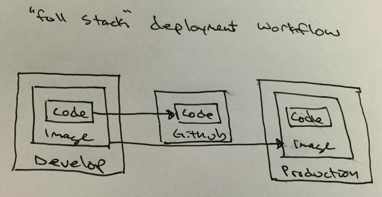 full stack deployment workflow