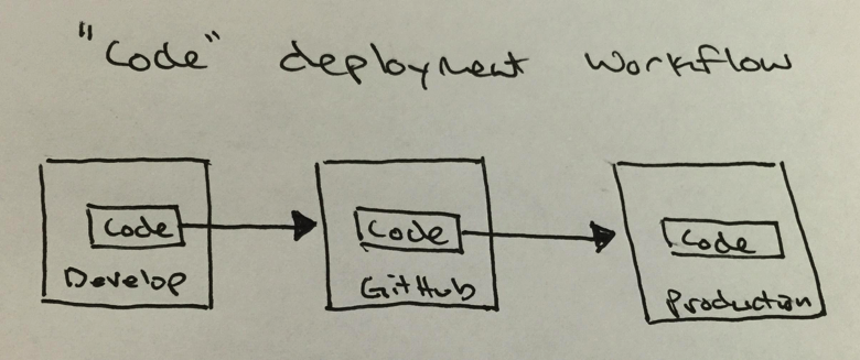 code deplyment workflow in full stack deployment