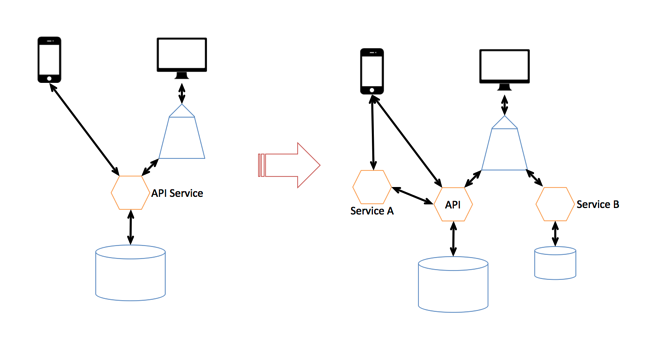 Microservices API Service