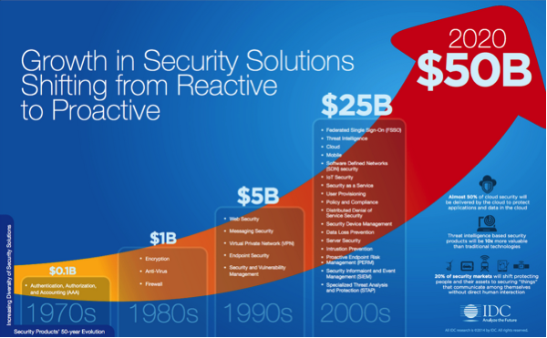 Growth in Security Spending