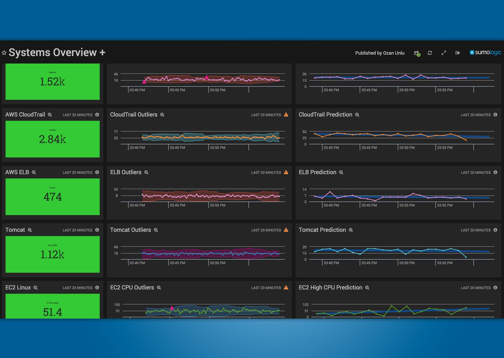 The Sumo Logic App For Aws Log Analytics Sumo Logic