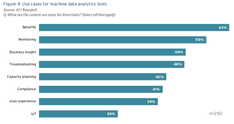 Use Cases for Machine Data Analytics Tools