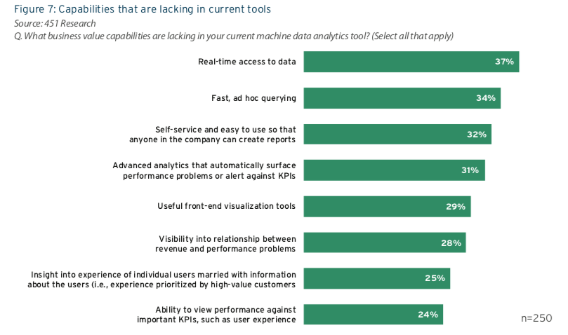 Capabilities Lacking in Current Machine Data Analytics Tools