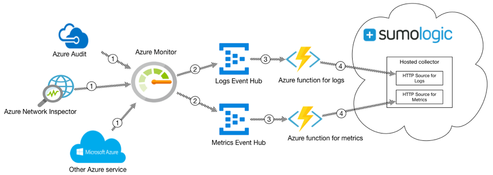 How to Monitor Azure Services with Sumo Logic | Sumo Logic