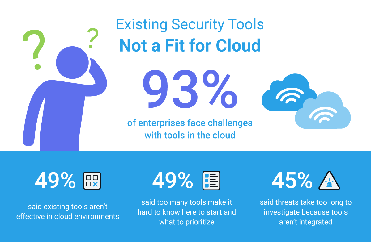 Superior ... Research To Uncover Todayu0027s Security Challenges IT Teams Face As They  Continue To Adopt Cloud Architectures And Invest In Modern Applications.