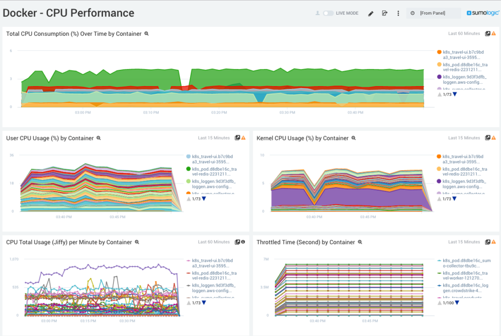 Docker CPU Performance dashboard - Sumo Logic