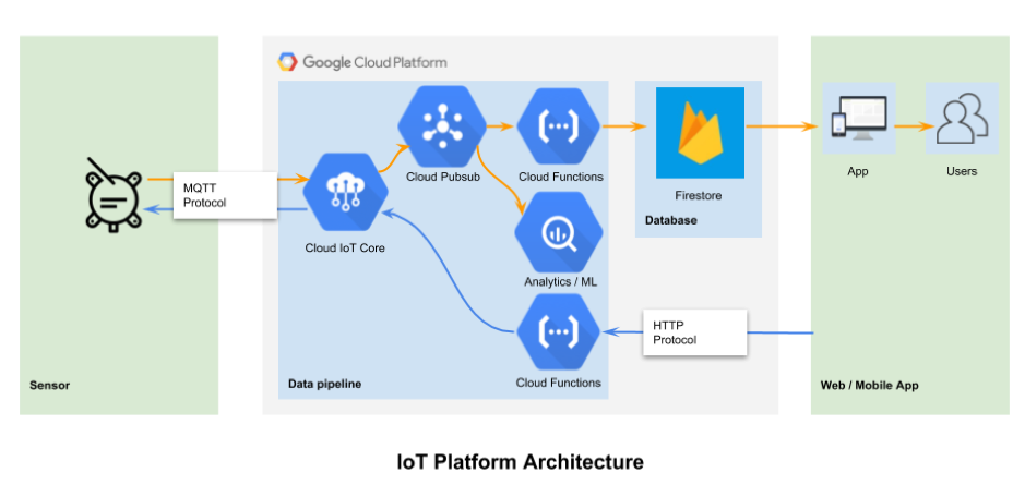 How to Build a Scalable, Secure IoT Platform on GCP in 10 Days