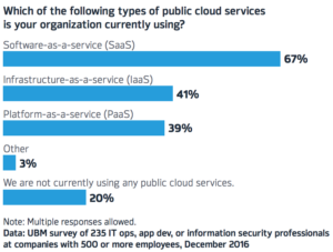 Public Cloud Services - UBM Survey graph