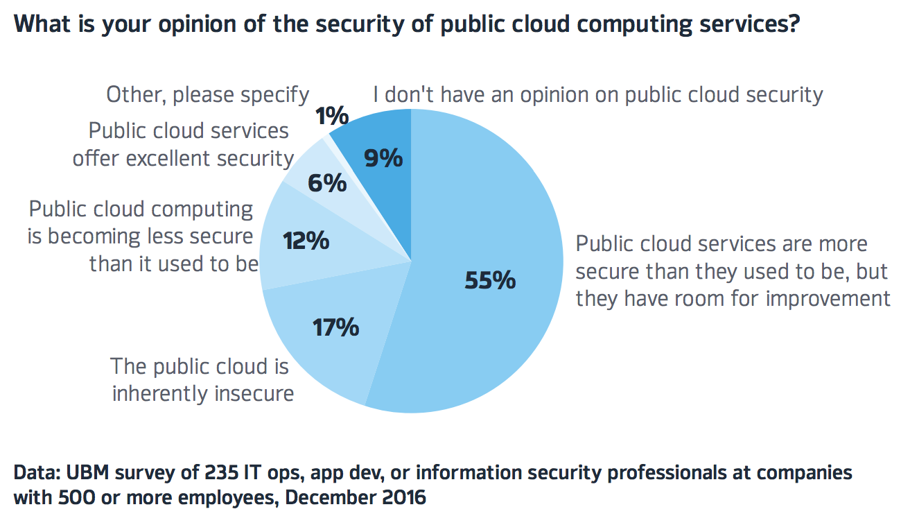 Security of Public Cloud Computing - UBM survey graph