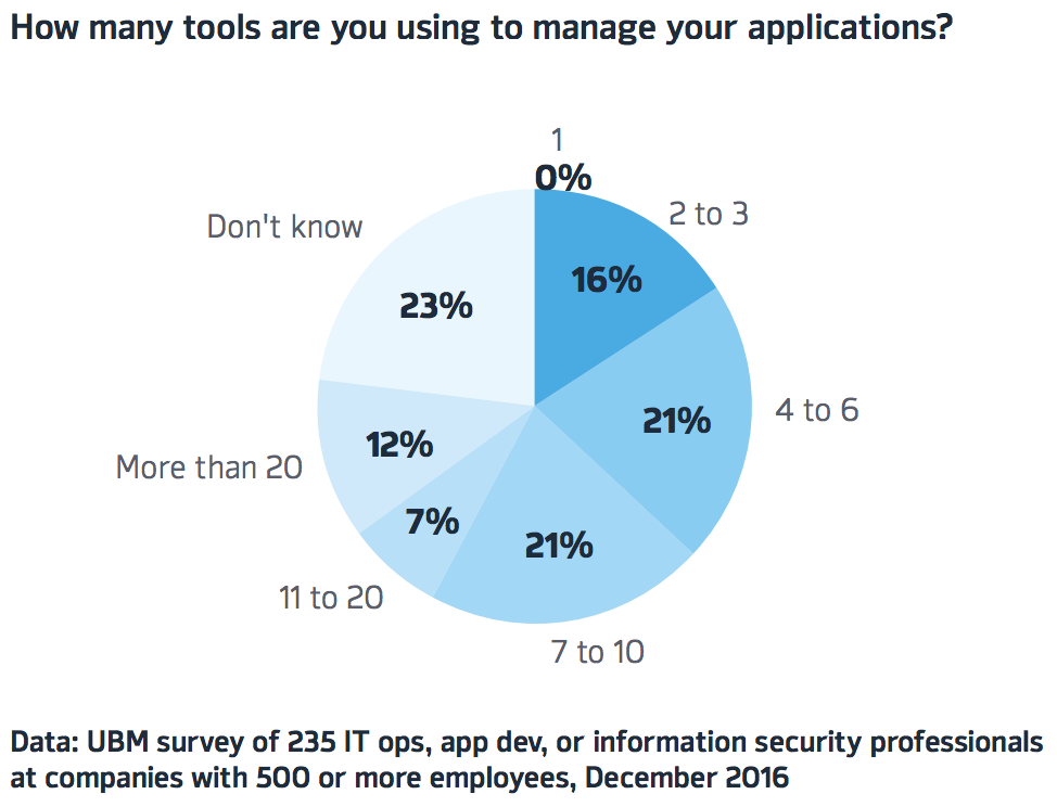 Tools to Manage Applications - UBM survey graph