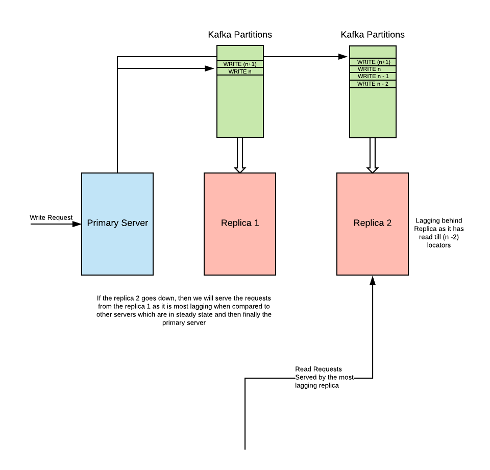 Building Replicated Stateful Systems using Apache Kafka | Sumo Logic