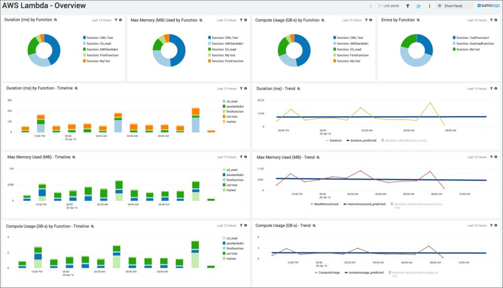 Lambda Dashboard, AWS Best Practices