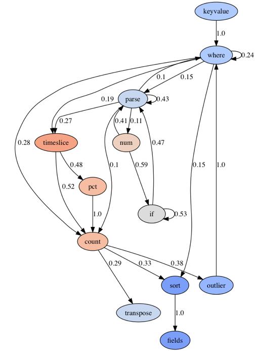 Understanding Sumo Logic Query Language Design Patterns
