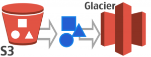 s3 to aws glacier graphic