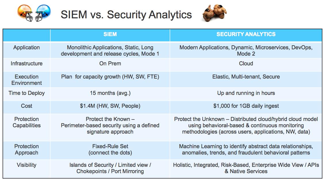 SIEM vs. Security Analytics