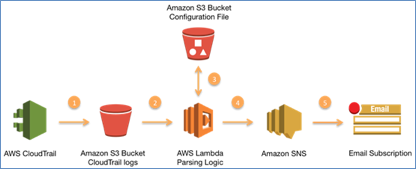 aws security cloudtrail diagram