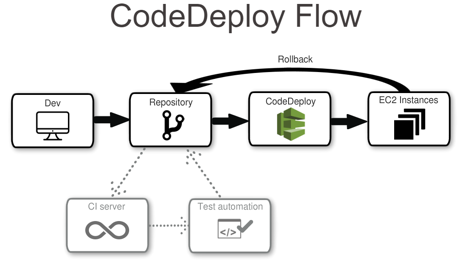 aws-codedeploy-flow