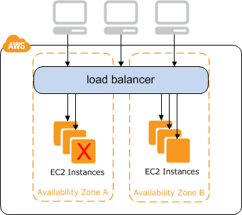 AWS ELB vs  NGINX Load Balancer | Sumo Logic
