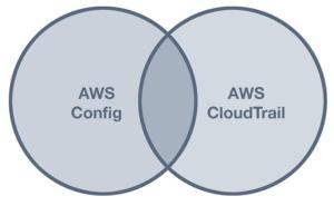 AWS Config vs  CloudTrail | Sumo Logic
