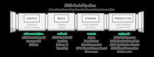 diagram of aws codepipeline
