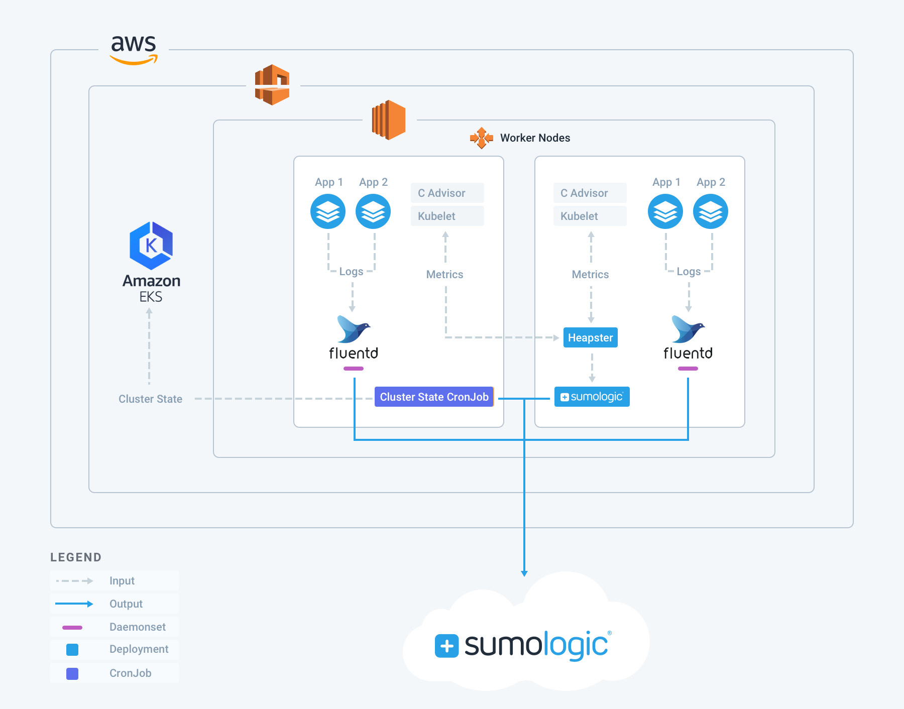 Gain Full Visibility Into Microservices Architectures Using