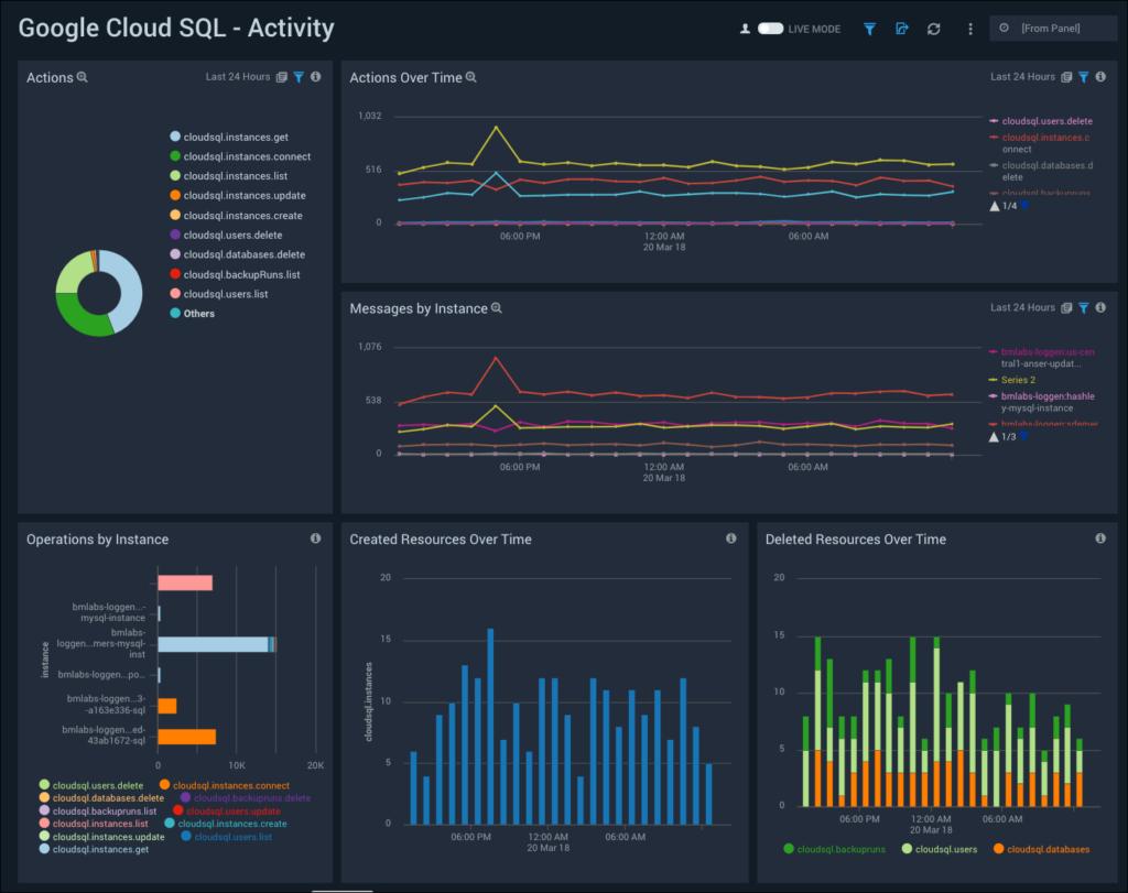 Sumo Logic Releases 11 New Google Cloud Platform (GCP) Apps for ...