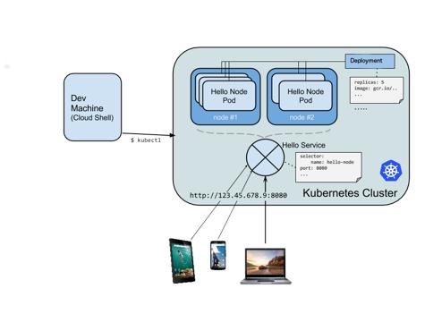Kubernetes cluster diagram